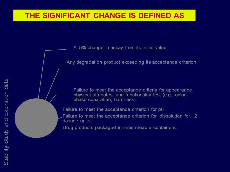Stability Study and Expiration date THE SIGNIFICANT CHANGE IS DEFINED AS