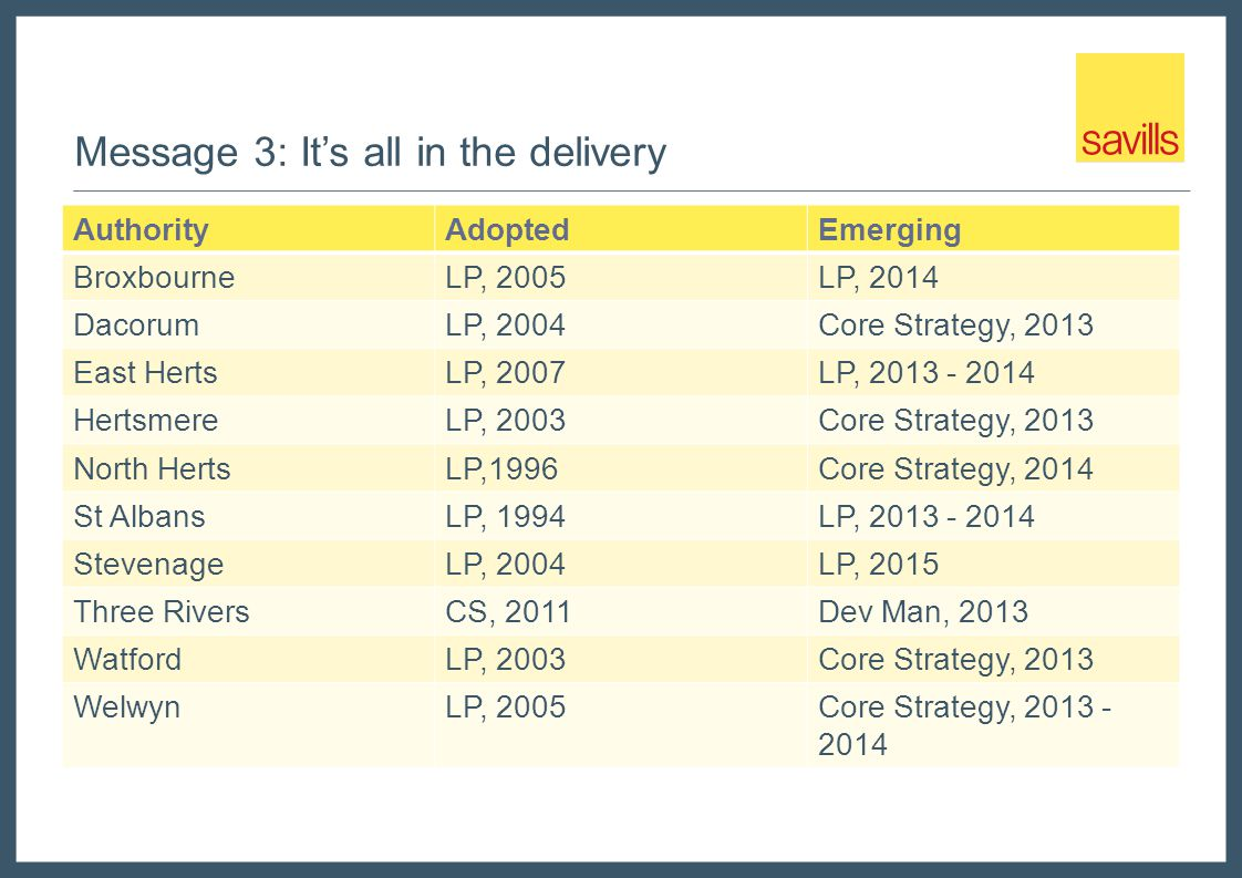 Message 3: Its all in the delivery AuthorityAdoptedEmerging BroxbourneLP, 2005LP, 2014 DacorumLP, 2004Core Strategy, 2013 East HertsLP, 2007LP, 2013 - 2014 HertsmereLP, 2003Core Strategy, 2013 North HertsLP,1996Core Strategy, 2014 St AlbansLP, 1994LP, 2013 - 2014 StevenageLP, 2004LP, 2015 Three RiversCS, 2011Dev Man, 2013 WatfordLP, 2003Core Strategy, 2013 WelwynLP, 2005Core Strategy, 2013 - 2014