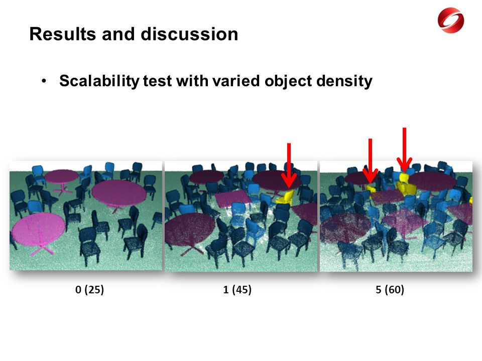 Scalability test with varied object density 0 (25) 1 (45) 5 (60)