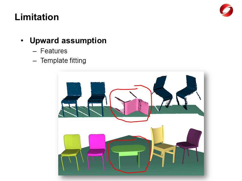 Limitation Upward assumption –Features –Template fitting
