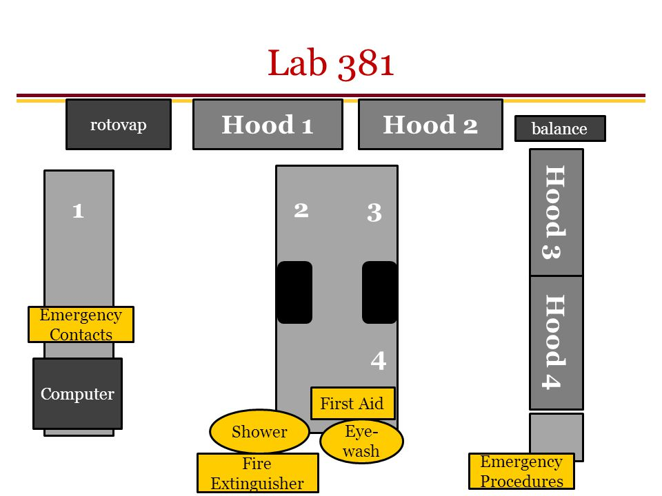 Lab 381 Hood 1Hood 2 rotovap Hood 4 balance Computer 3 4 2 1 Eye- wash Shower Fire Extinguisher First Aid Hood 3 Emergency Procedures Emergency Contac
