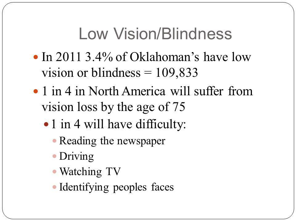 Low Vision/Blindness In 2011 3.4% of Oklahomans have low vision or blindness = 109,833 1 in 4 in North America will suffer from vision loss by the age of 75 1 in 4 will have difficulty: Reading the newspaper Driving Watching TV Identifying peoples faces