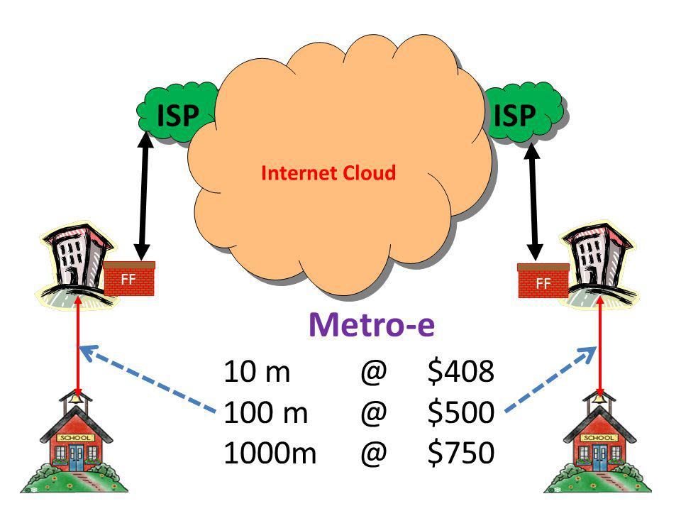 ISP Internet Cloud 10 m @ $408 100 m @ $500 1000m @ $750 Metro-e FF