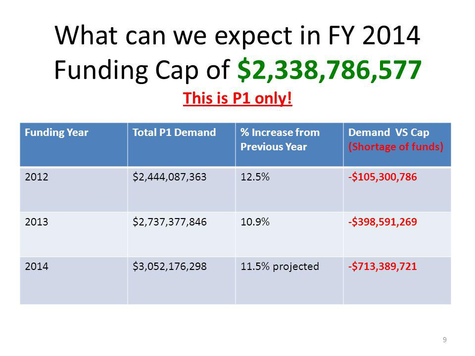 Funding YearTotal P1 Demand% Increase from Previous Year Demand VS Cap (Shortage of funds) 2012$2,444,087,36312.5%-$105,300,786 2013$2,737,377,84610.9%-$398,591,269 2014$3,052,176,29811.5% projected-$713,389,721 What can we expect in FY 2014 Funding Cap of $2,338,786,577 This is P1 only.