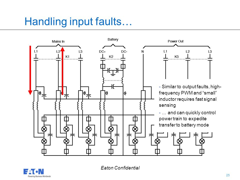 25 Eaton Confidential Handling input faults… - Similar to output faults, high- frequency PWM and small inductor requires fast signal sensing - … and c