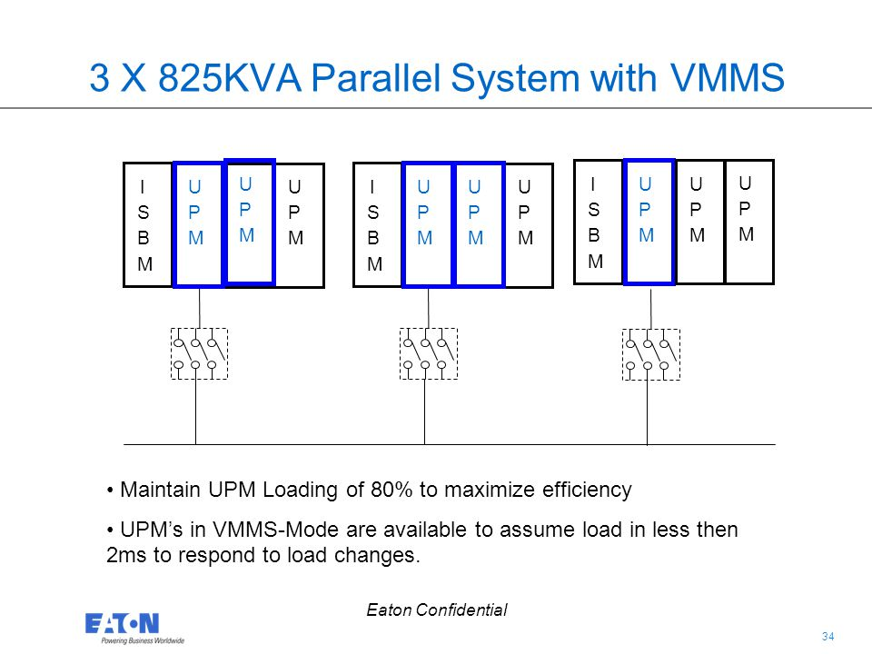34 Eaton Confidential 3 X 825KVA Parallel System with VMMS ISBMISBM UPMUPM UPMUPM ISBMISBM UPMUPM UPMUPM ISBMISBM UPMUPM UPMUPM UPMUPM UPMUPM Maintain