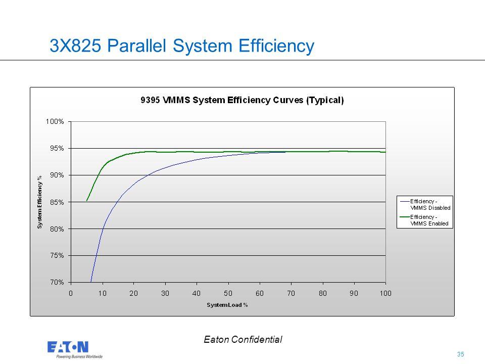 35 Eaton Confidential 3X825 Parallel System Efficiency