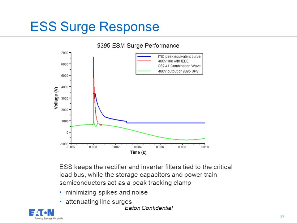 37 Eaton Confidential ESS Surge Response ESS keeps the rectifier and inverter filters tied to the critical load bus, while the storage capacitors and