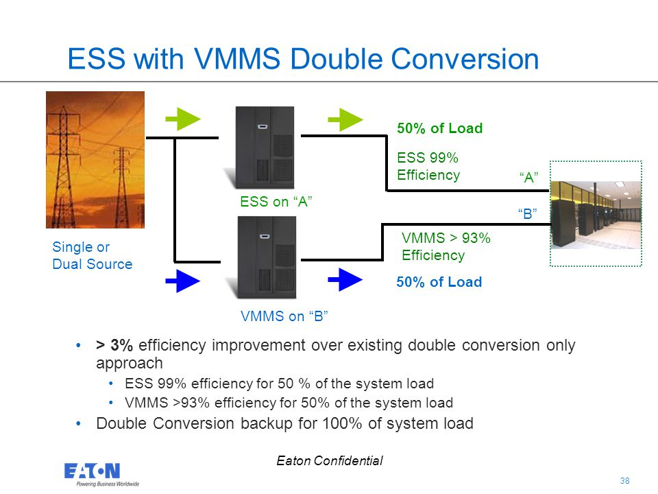 38 Eaton Confidential ESS with VMMS Double Conversion > 3% efficiency improvement over existing double conversion only approach ESS 99% efficiency for