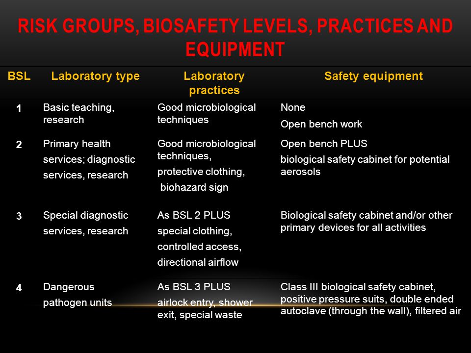 RISK GROUPS, BIOSAFETY LEVELS, PRACTICES AND EQUIPMENT BSLLaboratory typeLaboratory practices Safety equipment 1 Basic teaching, research Good microbi