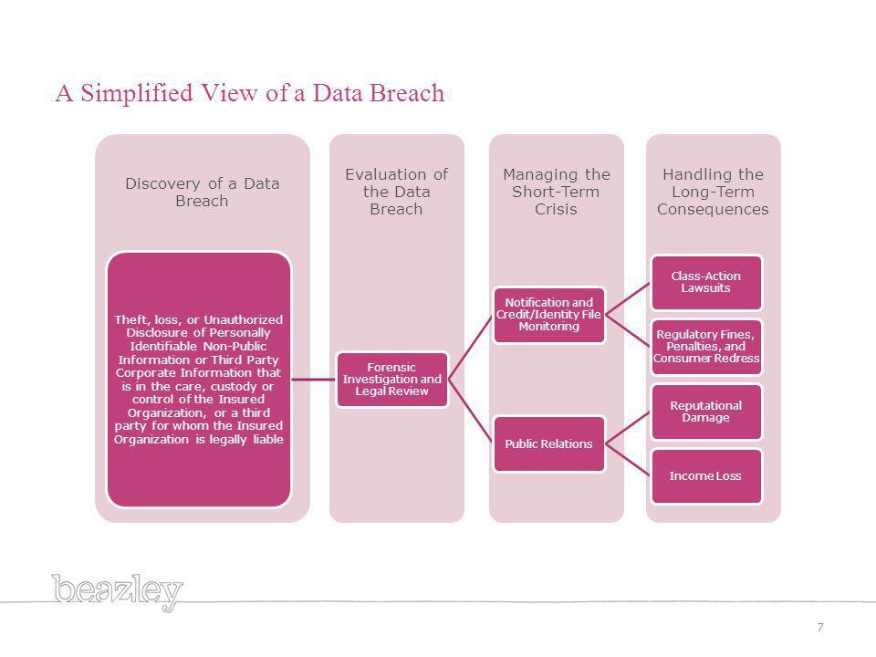 A Simplified View of a Data Breach 7 Handling the Long-Term Consequences Managing the Short-Term Crisis Evaluation of the Data Breach Discovery of a Data Breach Theft, loss, or Unauthorized Disclosure of Personally Identifiable Non-Public Information or Third Party Corporate Information that is in the care, custody or control of the Insured Organization, or a third party for whom the Insured Organization is legally liable Forensic Investigation and Legal Review Notification and Credit/Identity File Monitoring Class-Action Lawsuits Regulatory Fines, Penalties, and Consumer Redress Public Relations Reputational Damage Income Loss
