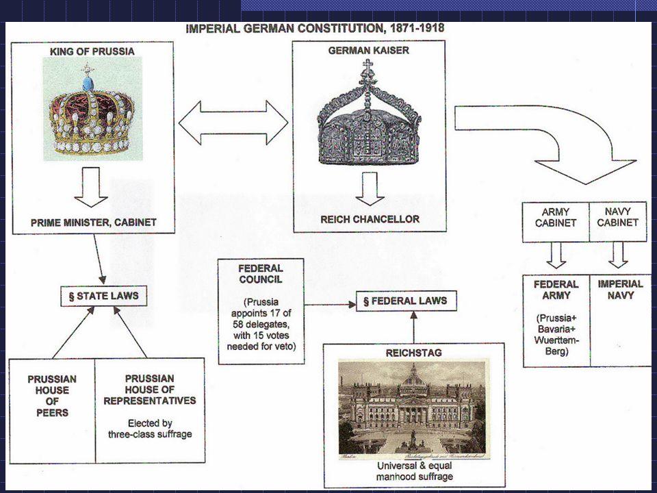 Constitution of 1871