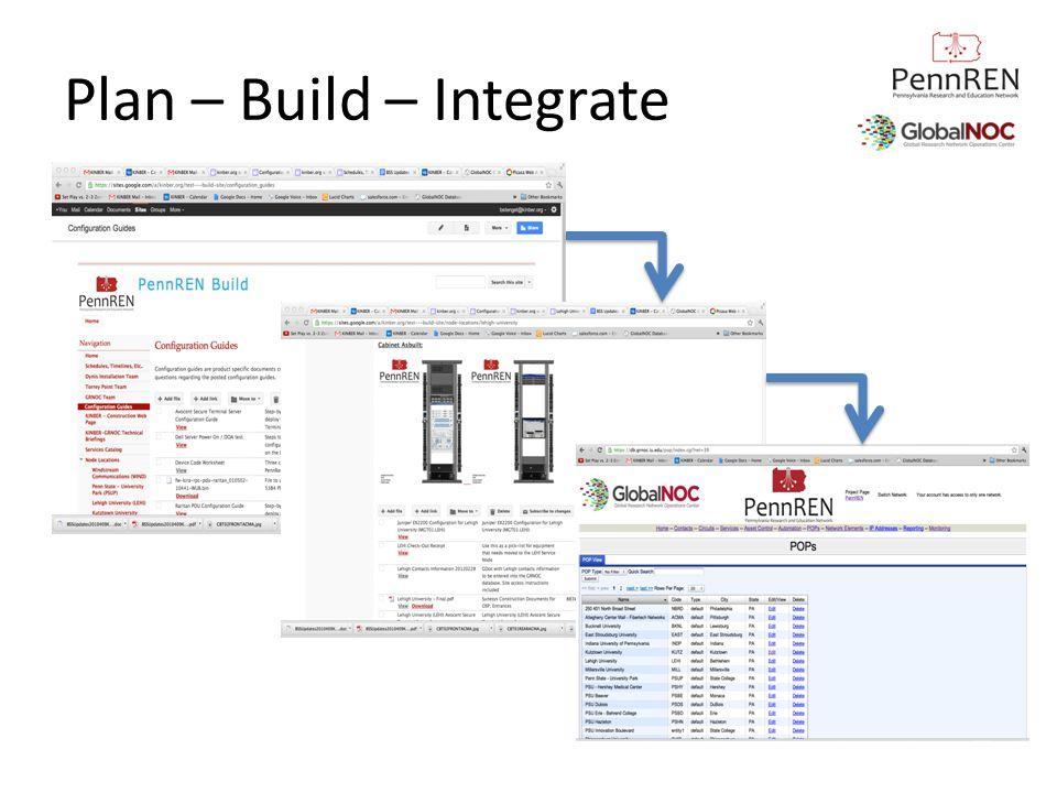 Plan – Build – Integrate