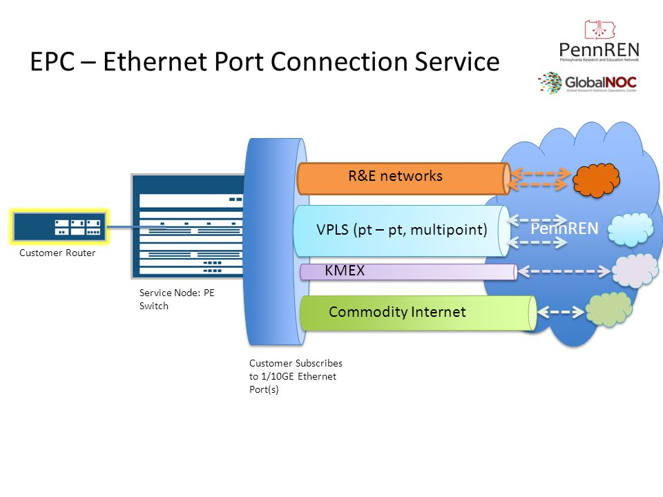 PennREN EPC – Ethernet Port Connection Service Customer Router Service Node: PE Switch Customer Subscribes to 1/10GE Ethernet Port(s) R&E networks VPL