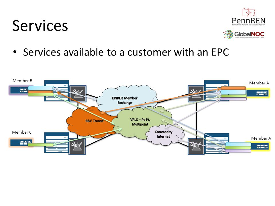 Services Services available to a customer with an EPC Member A Member C Member B