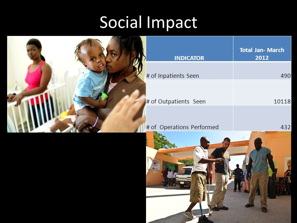 Funding and operational model Operations in partnership with Project Medishare Grants Food for the Poor American Red Cross Rotary International Knight