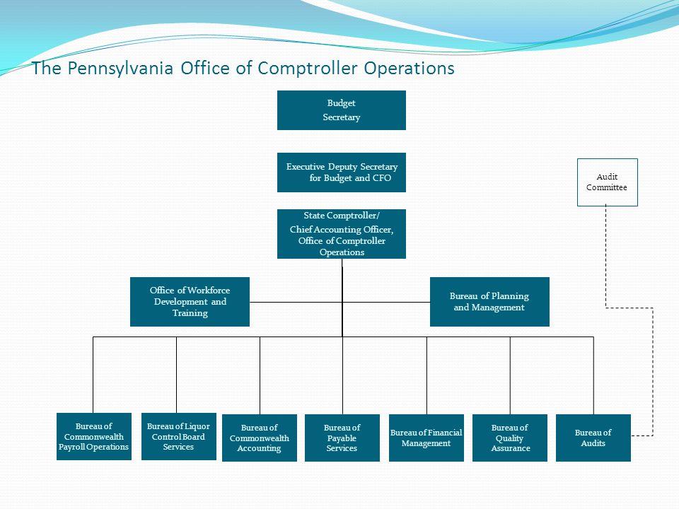 The Pennsylvania Office of Comptroller Operations Budget Secretary Bureau of Payable Services Bureau of Financial Management Bureau of Quality Assuran