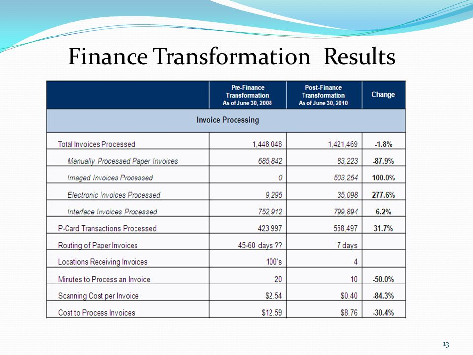Finance Transformation Results 13