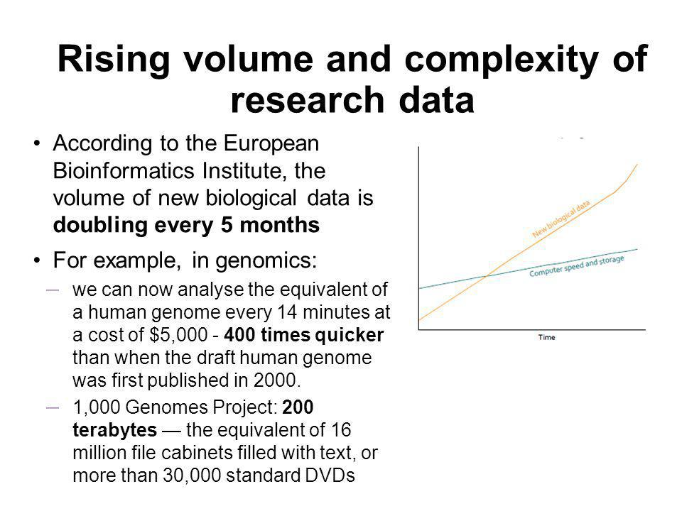 Rising volume and complexity of research data According to the European Bioinformatics Institute, the volume of new biological data is doubling every 5 months For example, in genomics: – we can now analyse the equivalent of a human genome every 14 minutes at a cost of $5,000 - 400 times quicker than when the draft human genome was first published in 2000.