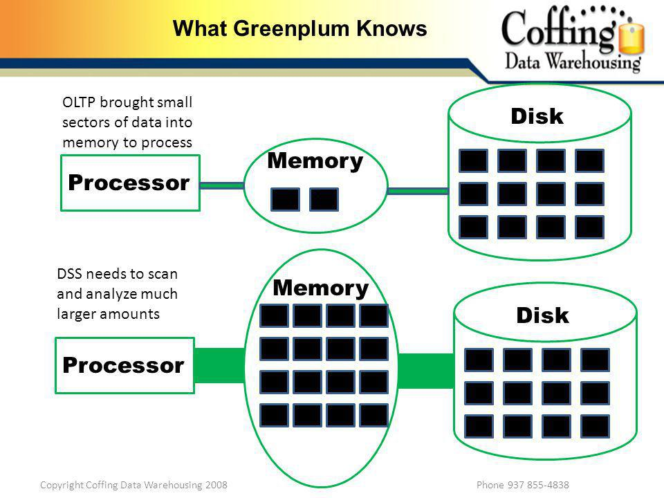 Copyright Coffing Data Warehousing 2008 Phone 937 855-4838 What Greenplum Knows Processor Disk Memory OLTP brought small sectors of data into memory t