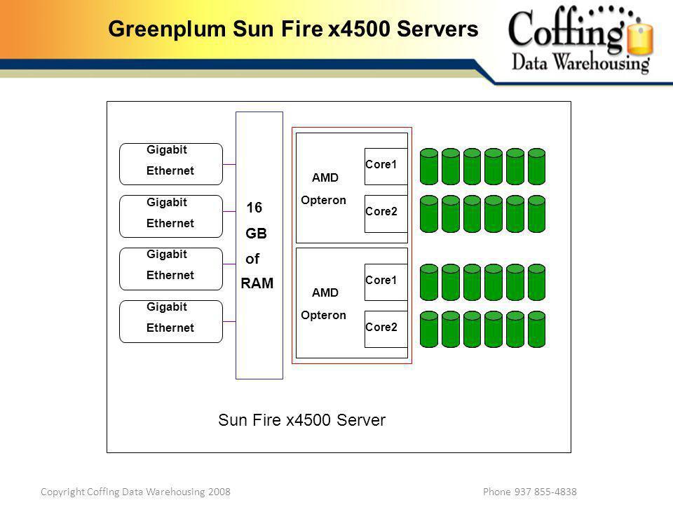 Copyright Coffing Data Warehousing 2008 Phone 937 855-4838 Greenplum Sun Fire x4500 Servers Gigabit Ethernet Gigabit Ethernet Gigabit Ethernet Gigabit Ethernet 16 GB of RAM AMD Opteron Core1 Core2 AMD Opteron Core1 Core2 Sun Fire x4500 Server