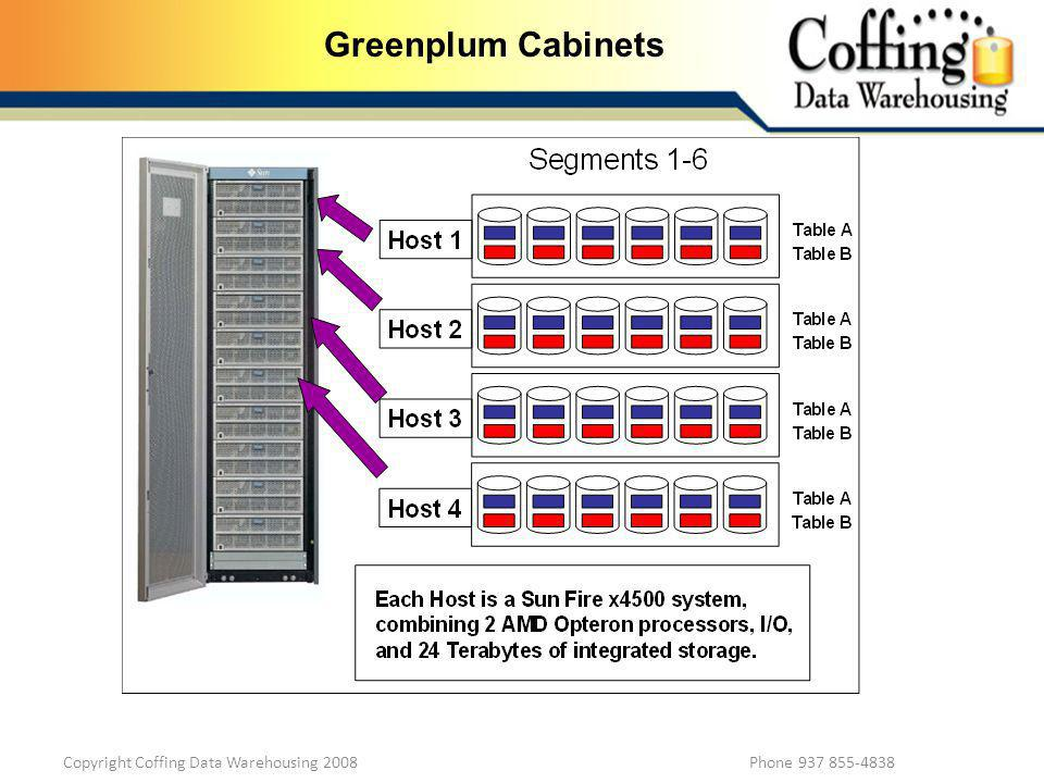 Copyright Coffing Data Warehousing 2008 Phone 937 855-4838 Greenplum Cabinets