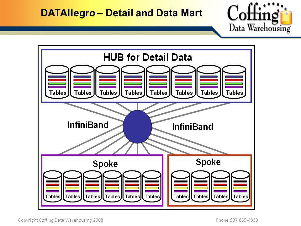 Copyright Coffing Data Warehousing 2008 Phone 937 855-4838 DATAllegro – Detail and Data Mart