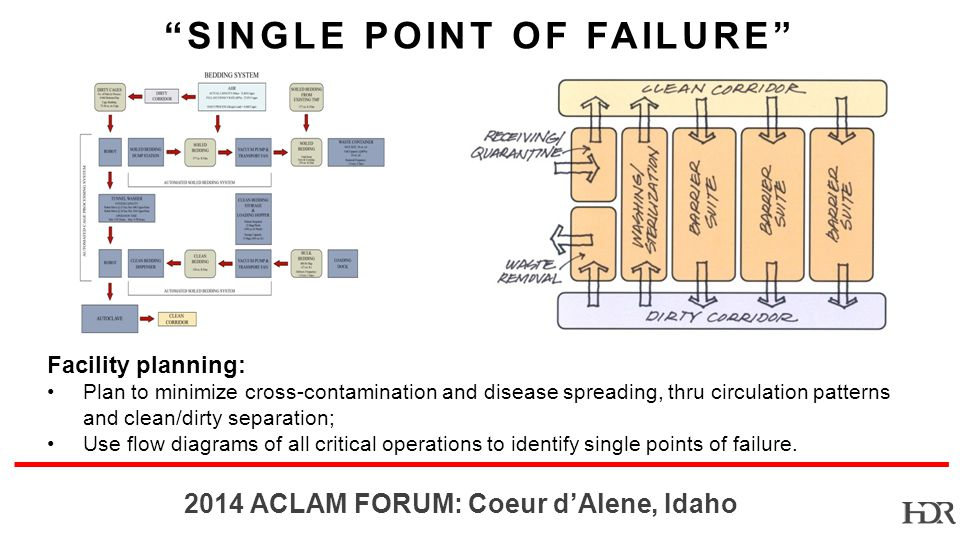 BR-10-1402 2014 ACLAM FORUM: Coeur dAlene, Idaho SINGLE POINT OF FAILURE Facility planning: Plan to minimize cross-contamination and disease spreading, thru circulation patterns and clean/dirty separation; Use flow diagrams of all critical operations to identify single points of failure.