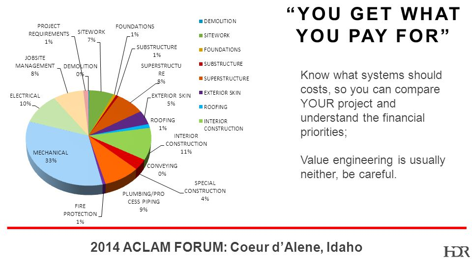 BR ACLAM FORUM: Coeur dAlene, Idaho YOU GET WHAT YOU PAY FOR Know what systems should costs, so you can compare YOUR project and understand the financial priorities; Value engineering is usually neither, be careful.