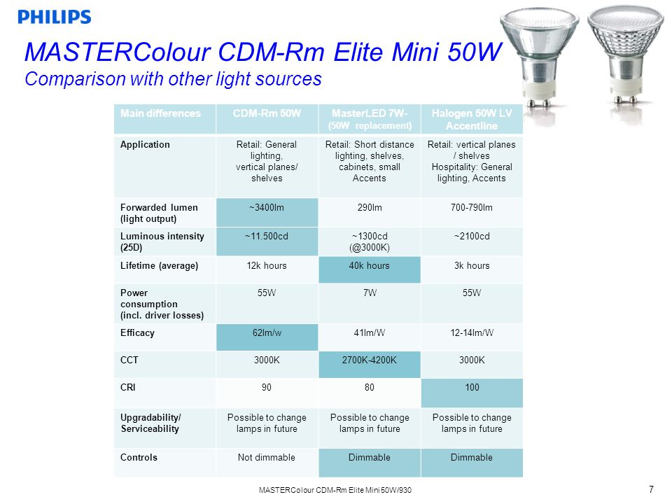 MASTERColour CDM-Rm Elite Mini 50W/930 7 Main differencesCDM-Rm 50WMasterLED 7W- (50W replacement) Halogen 50W LV Accentline ApplicationRetail: General lighting, vertical planes/ shelves Retail: Short distance lighting, shelves, cabinets, small Accents Retail: vertical planes / shelves Hospitality: General lighting, Accents Forwarded lumen (light output) ~3400lm290lm700-790lm Luminous intensity (25D) ~11.500cd~1300cd (@3000K) ~2100cd Lifetime (average)12k hours40k hours3k hours Power consumption (incl.