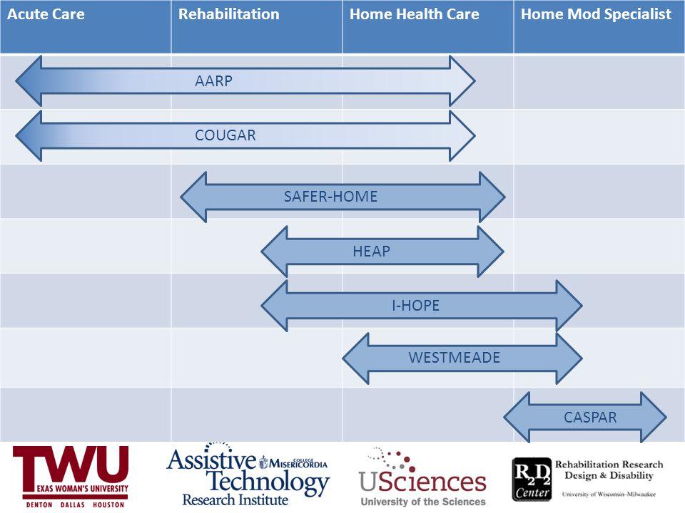 Acute CareRehabilitationHome Health CareHome Mod Specialist WESTMEADE AARP HEAP SAFER-HOME COUGAR CASPAR I-HOPE