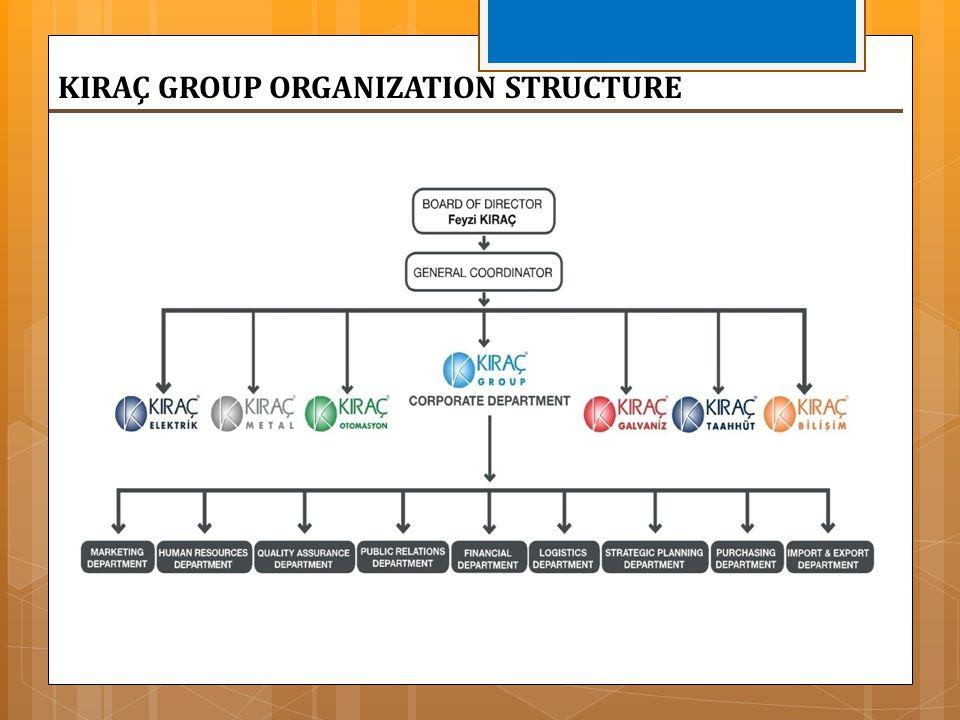 KIRAÇ GROUP ORGANIZATION STRUCTURE