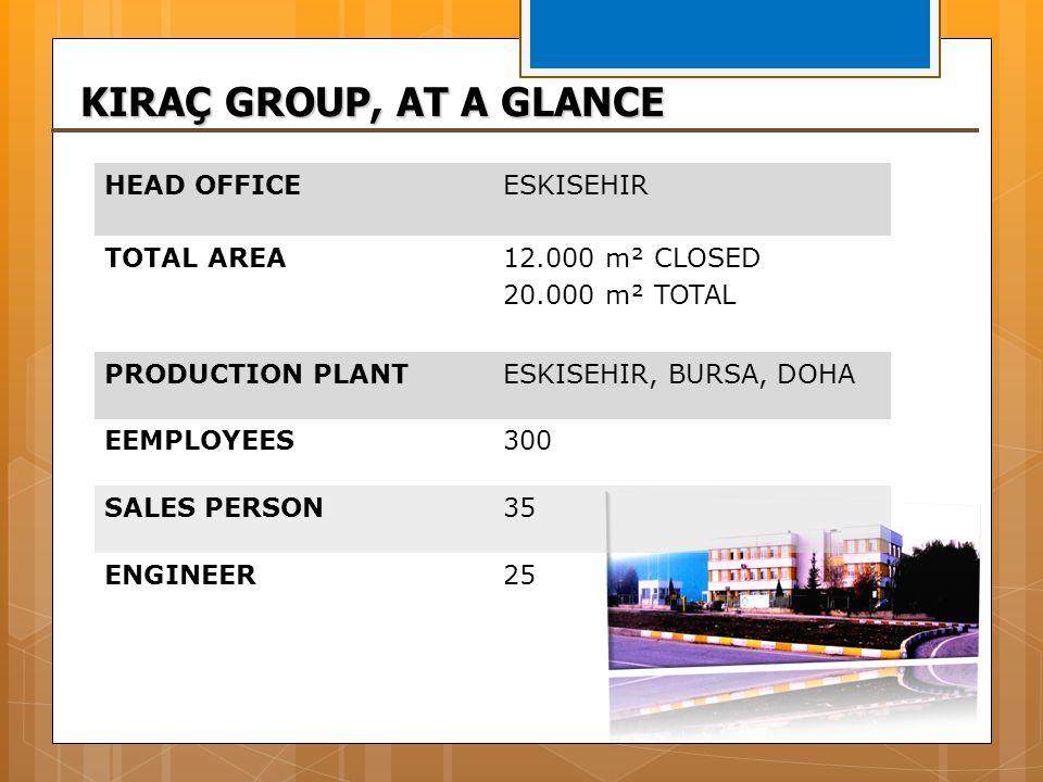 HEAD OFFICEESKISEHIR TOTAL AREA12.000 m² CLOSED 20.000 m² TOTAL PRODUCTION PLANTESKISEHIR, BURSA, DOHA EEMPLOYEES300 SALES PERSON3535 ENGINEER25 KIRAÇ