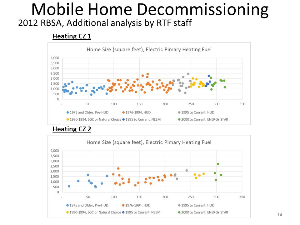 Mobile Home Decommissioning 2012 RBSA, Additional analysis by RTF staff 14 Heating CZ 1 Heating CZ 2