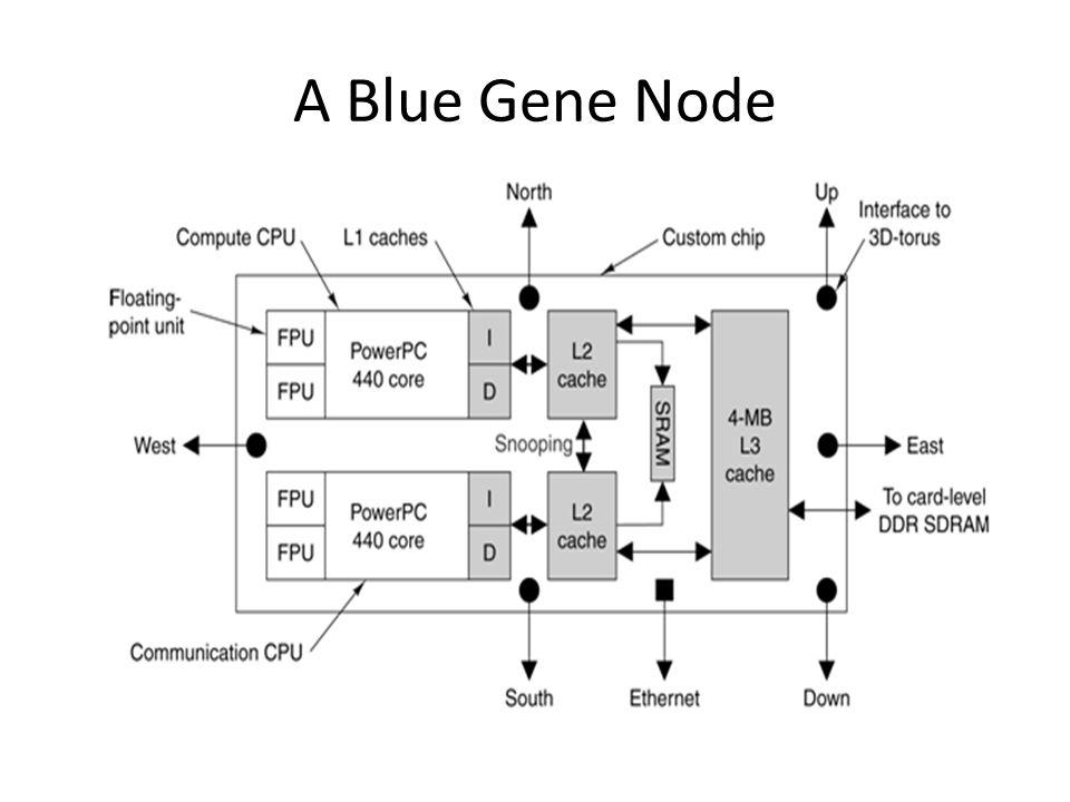 A Blue Gene Node