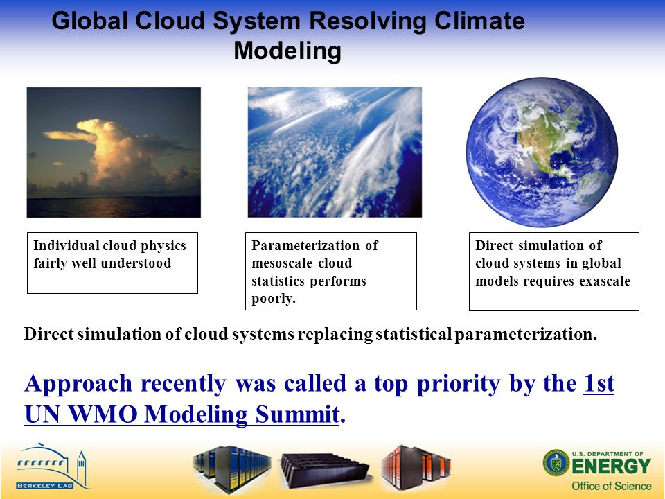 Global Cloud System Resolving Climate Modeling Direct simulation of cloud systems replacing statistical parameterization.
