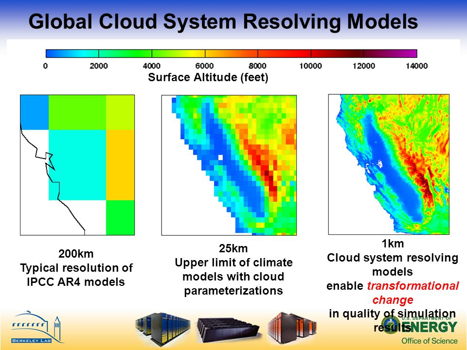 Global Cloud System Resolving Models 1km Cloud system resolving models enable transformational change in quality of simulation results 25km Upper limit of climate models with cloud parameterizations 200km Typical resolution of IPCC AR4 models Surface Altitude (feet)