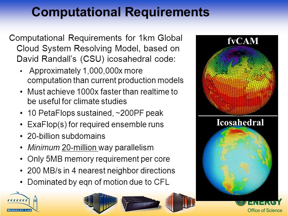 Computational Requirements Computational Requirements for 1km Global Cloud System Resolving Model, based on David Randalls (CSU) icosahedral code: Approximately 1,000,000x more computation than current production models Must achieve 1000x faster than realtime to be useful for climate studies 10 PetaFlops sustained, ~200PF peak ExaFlop(s) for required ensemble runs 20-billion subdomains Minimum 20-million way parallelism Only 5MB memory requirement per core 200 MB/s in 4 nearest neighbor directions Dominated by eqn of motion due to CFL fvCAM Icosahedral