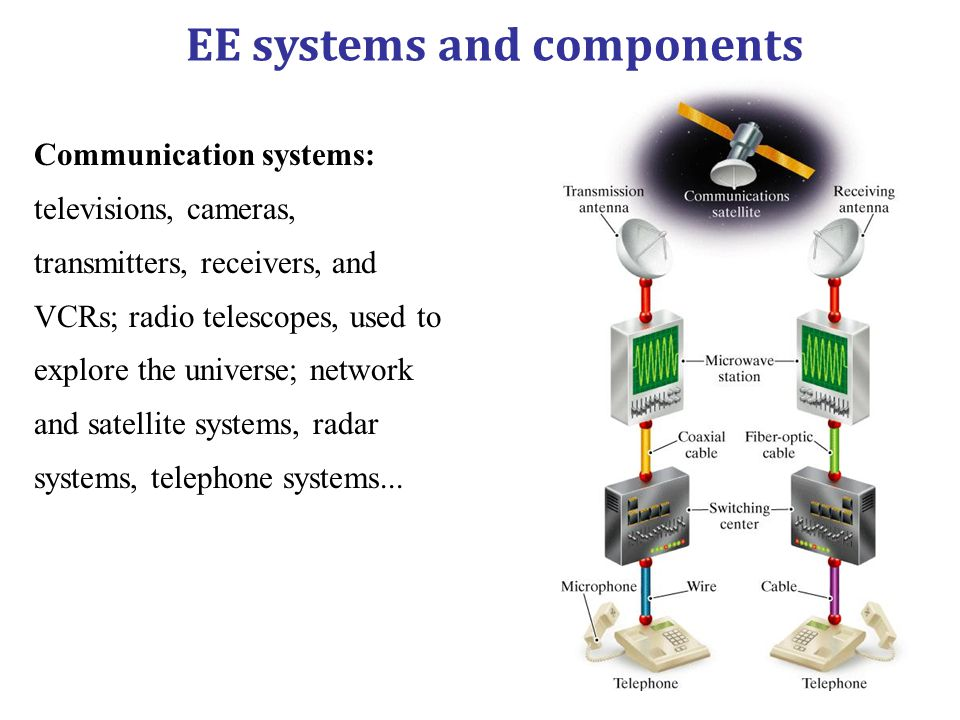 Communication systems: televisions, cameras, transmitters, receivers, and VCRs; radio telescopes, used to explore the universe; network and satellite