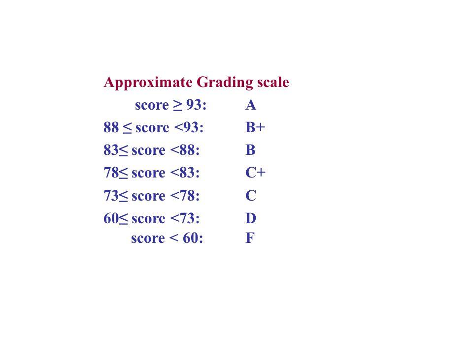 Approximate Grading scale score 93: A 88 score <93:B+ 83 score <88:B 78 score <83:C+ 73 score <78:C 60 score <73:D score < 60:F
