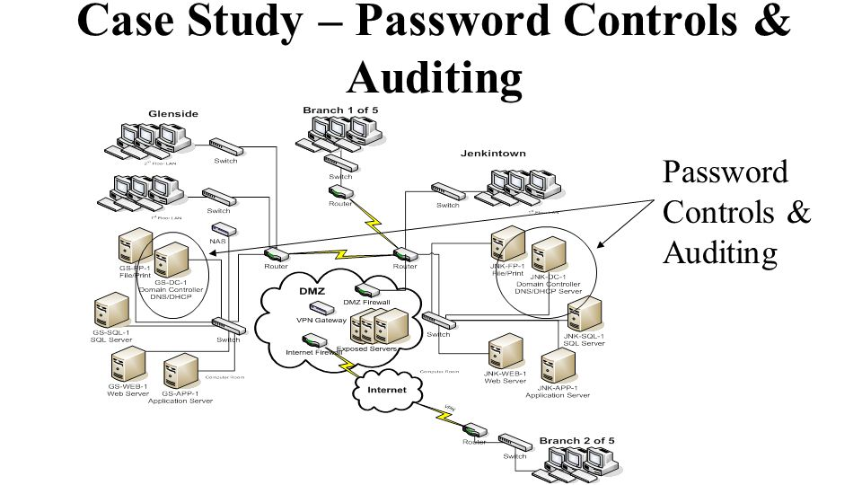 Case Study – Password Controls & Auditing Password Controls & Auditing