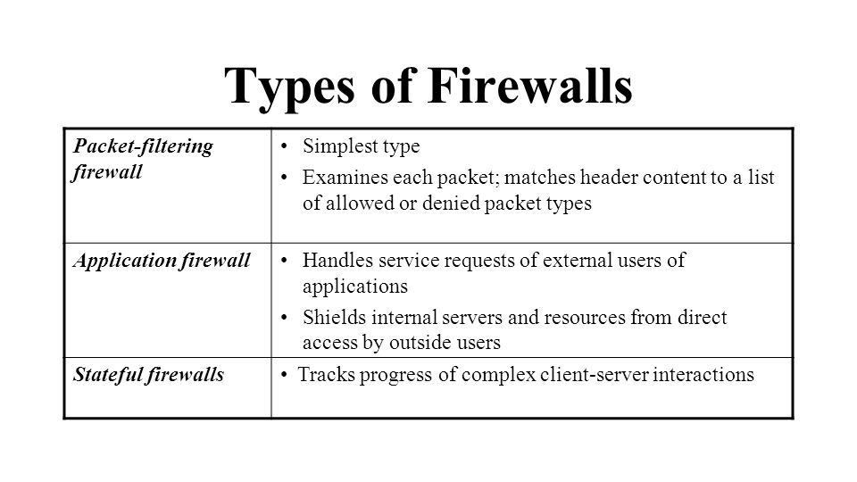 Types of Firewalls Packet-filtering firewall Simplest type Examines each packet; matches header content to a list of allowed or denied packet types Application firewallHandles service requests of external users of applications Shields internal servers and resources from direct access by outside users Stateful firewallsTracks progress of complex client-server interactions