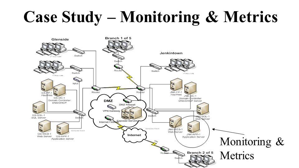 Case Study – Monitoring & Metrics Monitoring & Metrics