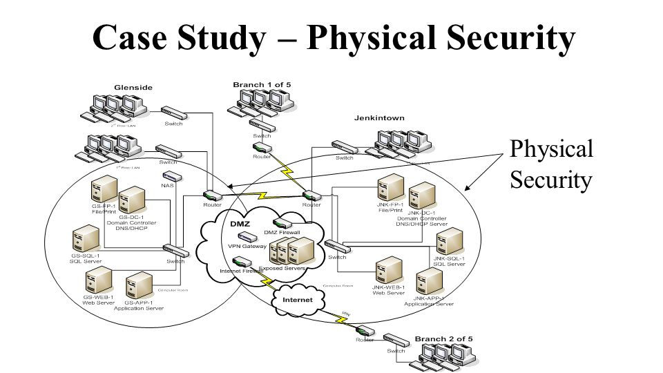 Case Study – Physical Security Physical Security