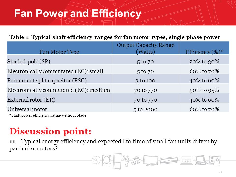 Fan Power and Efficiency Table 1: Typical shaft efficiency ranges for fan motor types, single phase power *Shaft power efficiency rating without blade Discussion point: 11 Typical energy efficiency and expected life-time of small fan units driven by particular motors.