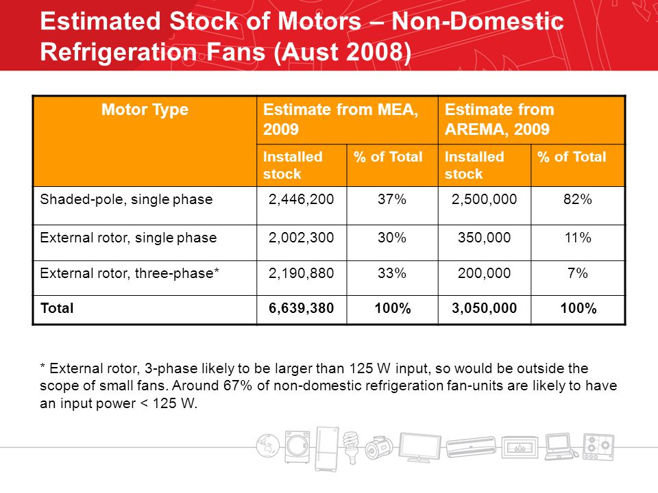 Estimated Stock of Motors – Non-Domestic Refrigeration Fans (Aust 2008) Motor TypeEstimate from MEA, 2009 Estimate from AREMA, 2009 Installed stock % of TotalInstalled stock % of Total Shaded-pole, single phase2,446,20037%2,500,00082% External rotor, single phase2,002,30030%350,00011% External rotor, three-phase*2,190,88033%200,0007% Total6,639,380100%3,050,000100% * External rotor, 3-phase likely to be larger than 125 W input, so would be outside the scope of small fans.