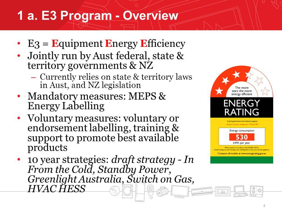 Est.Energy Use of Motors – Non-Domestic Refrigeration Fans Fan Motor TypeEst.
