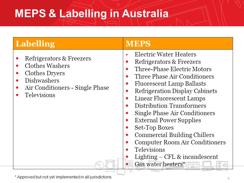 MEPS & Labelling in Australia LabellingMEPS Refrigerators & Freezers Clothes Washers Clothes Dryers Dishwashers Air Conditioners - Single Phase Televisions Electric Water Heaters Refrigerators & Freezers Three-Phase Electric Motors Three Phase Air Conditioners Fluorescent Lamp Ballasts Refrigeration Display Cabinets Linear Fluorescent Lamps Distribution Transformers Single Phase Air Conditioners External Power Supplies Set-Top Boxes Commercial Building Chillers Computer Room Air Conditioners Televisions Lighting – CFL & incandescent Gas water heaters* * Approved but not yet implemented in all jurisdictions 5