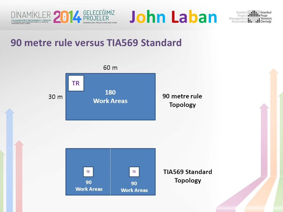 John LabanJohn Laban 90 metre rule versus TIA569 Standard 180 Work Areas 60 m 30 m TR 90 metre rule Topology TE 90 Work Areas 90 Work Areas TIA569 Standard Topology