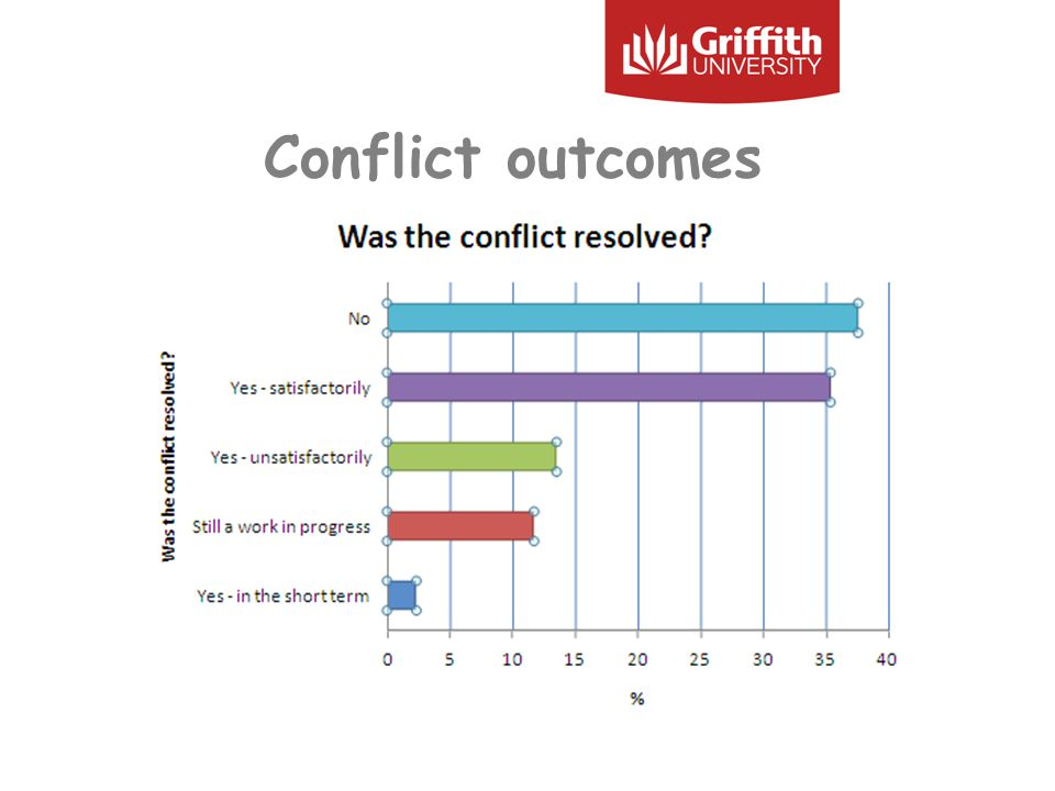 Conflict outcomes